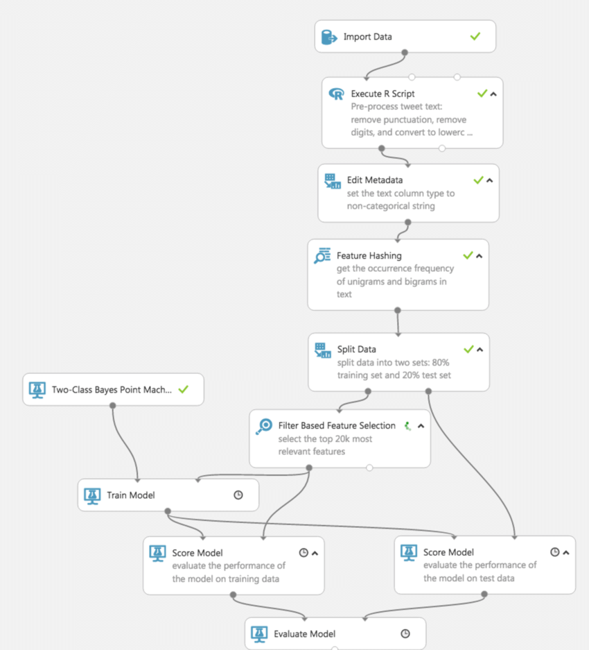 hight resolution of the machine learning process flow for sentiment analysis