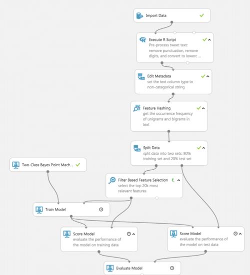 small resolution of the machine learning process flow for sentiment analysis