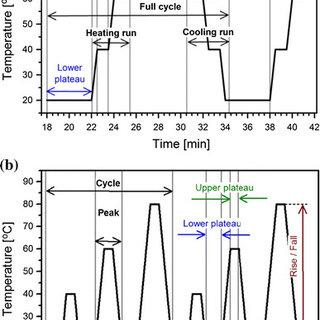 (PDF) DNA-hexadecyltrimethyl ammonium chloride complex