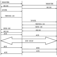 Sip Call Flow Diagram 2003 Buick Century Fuse Box 10 Download Scientific