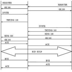 Sip Call Flow Diagram Standard Thermostat Wiring 10 Download Scientific