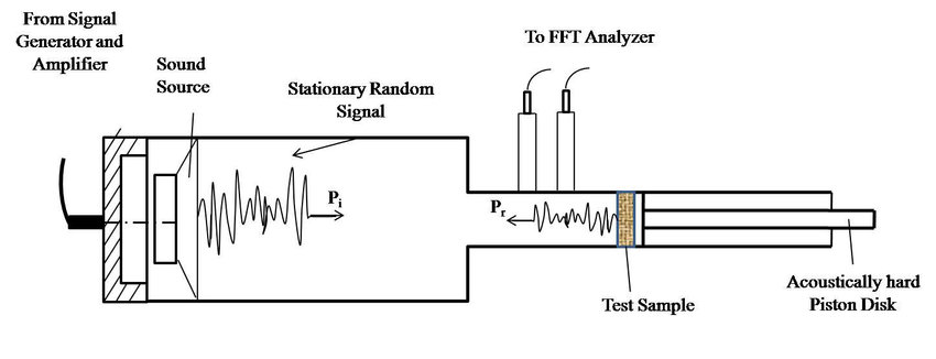 The schematic diagram of two microphone impedance tube