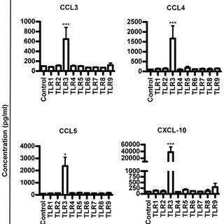 Multiplex bead ELISA analysis (Plex-30) of cytokine