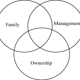 (PDF) Exploring Employee Motivation in Polish Family Firms