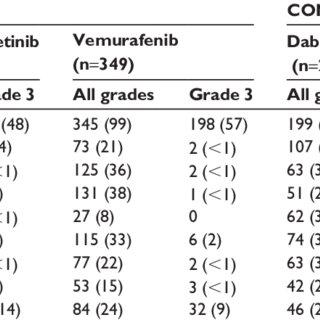 (PDF) Trametinib: A MEK inhibitor for management of