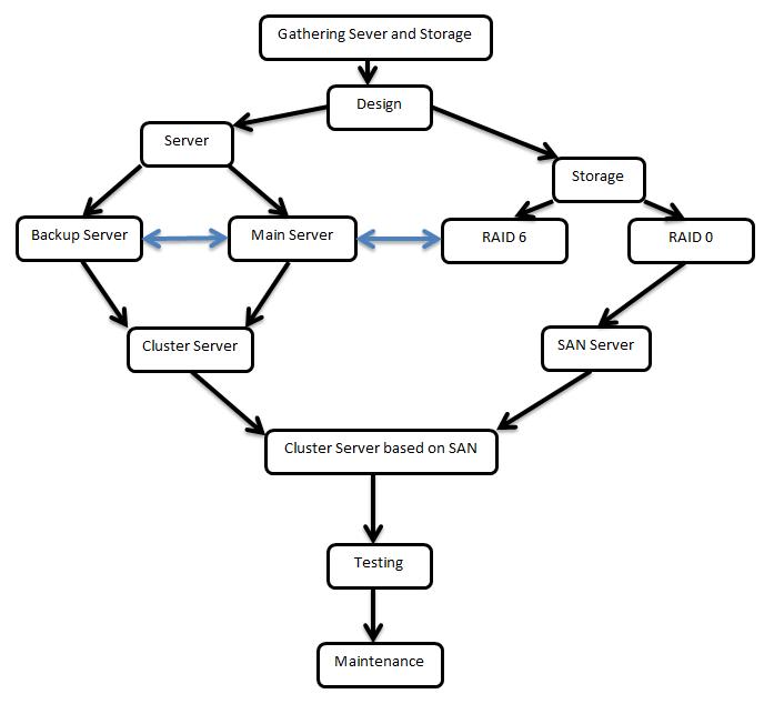 Flow Diagram to Design Cluster Server based on SAN