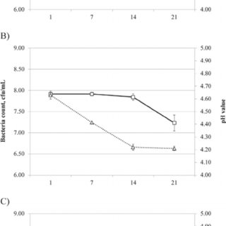 Whey fermentation curves: (a) bacterial growth (dotted