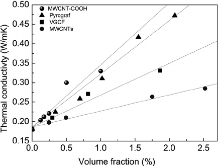 Thermal conductivity of the fibre-polymer composites as
