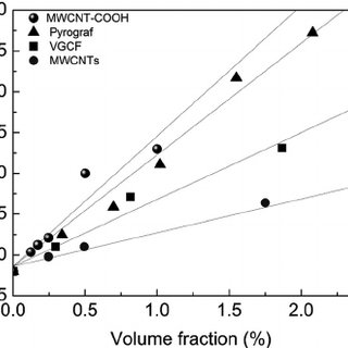 (PDF) Filler geometry and interface resistance of carbon