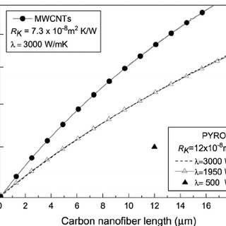 (PDF) Filler geometry and interface resistance of carbon nanofibres: Key parameters in thermally