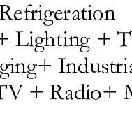 (PDF) Rural electrification using off-grid solar PV