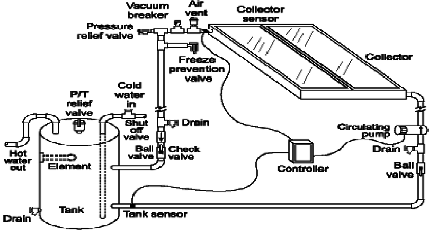 solar thermal water heating system diagram