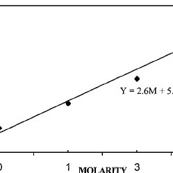 Electrical conductivity as a function of nitric acid
