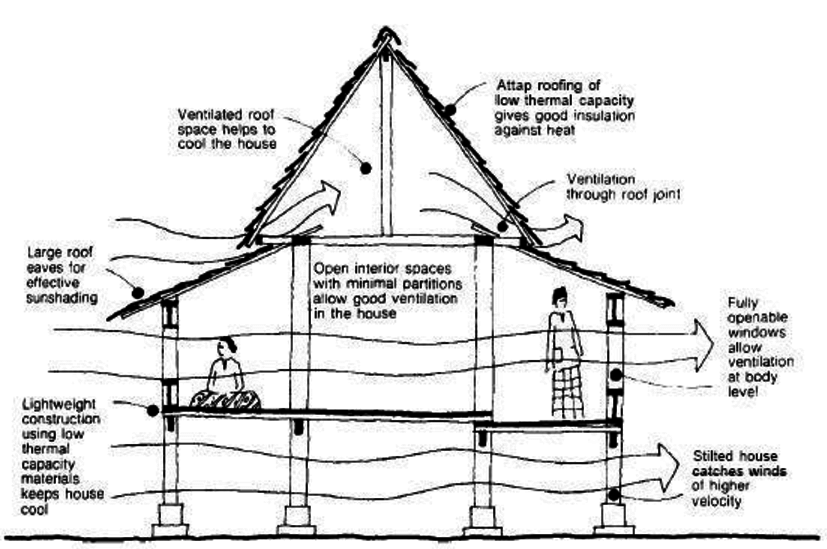 Climatic design of the traditional Malay house [14
