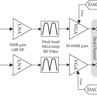 (PDF) A Chip Scale Atomic Clock Driven Receiver for Multi
