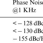 (PDF) A Chip Scale Atomic Clock Driven Receiver for Multi