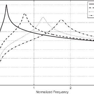 (PDF) A Continuous-Time Delta-Sigma Modulator for RF