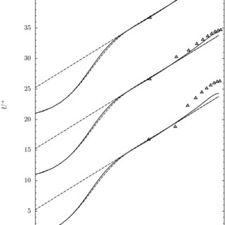 Friction coefficient based on centerline velocity for