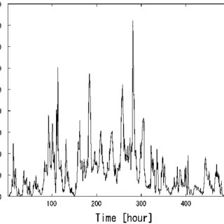 Pollen time series recorded with a KH3000 sampler at