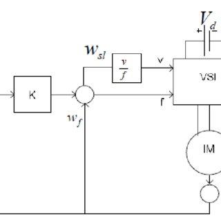 Block diagram of open loop v/f control of induction motor