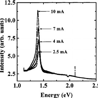 Measured electroluminescence spectrum of the Siemens IR LD