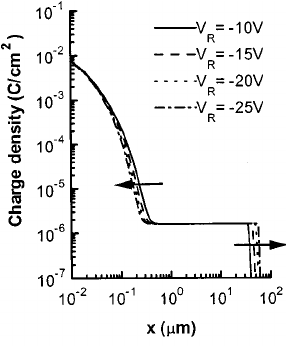 Distribution of net charge density in a step p