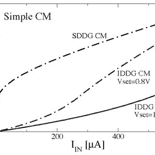 Gain vs. frequency response of the differential current
