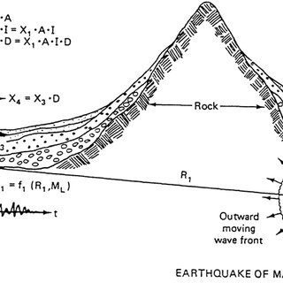 Mathematical Model of a SDOFS subjected to an Earthquake