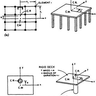 Figure 1. Hysteresis models (a) elastoplastic, (b