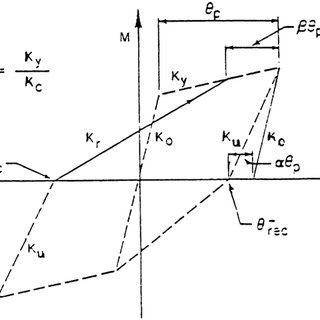 Fig. 2 Mathematical Model of a SDOFS subjected to an