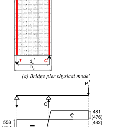 shear force and bending moment diagram of the equivalent beam model of c beam specimen [ 835 x 1706 Pixel ]