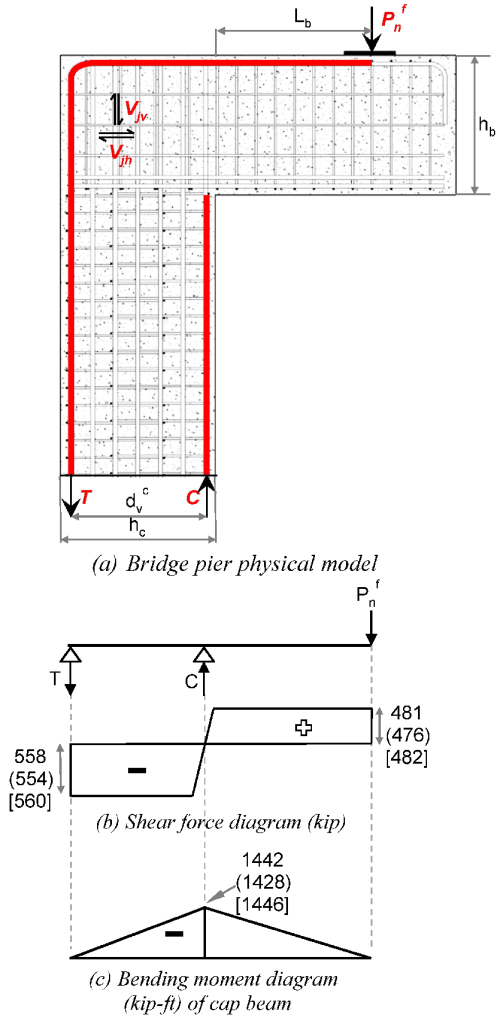 small resolution of shear force and bending moment diagram of the equivalent beam model of c beam specimen