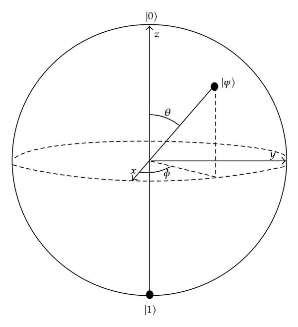 The Bloch Sphere—a geometric representation of the Hilbert