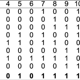 (PDF) Optimality of Bus-Invert Coding