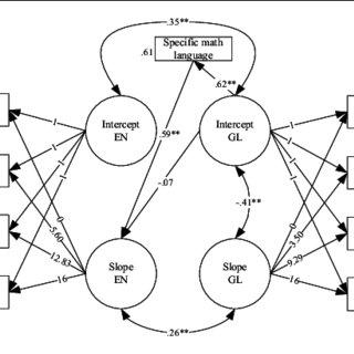 (PDF) The Developmental Relationship Between Language and