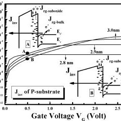 (PDF) Comprehensive study on the deep depletion