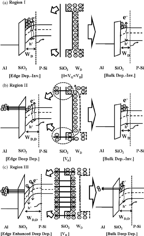Schematic energy band diagrams for edge and bulk and 2-D