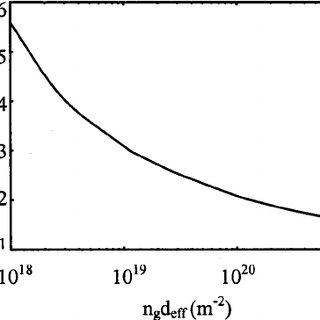 Plasma density vs pressure of the five-turn helical