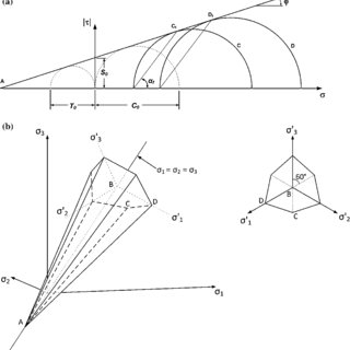 (PDF) Mohr–Coulomb Failure Criterion