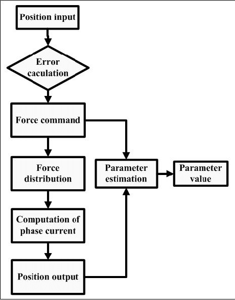 The flow chart of real-time parameter estimations IV. POLE