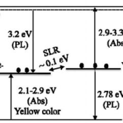 Energy Level Diagram For Aluminum John Deere Stx38 Yellow Deck Wiring Of Isolated Vacancies V Al In Aln Including The Two