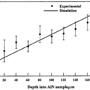 The dependence of stress distribution in AlN layer on: ͑ a