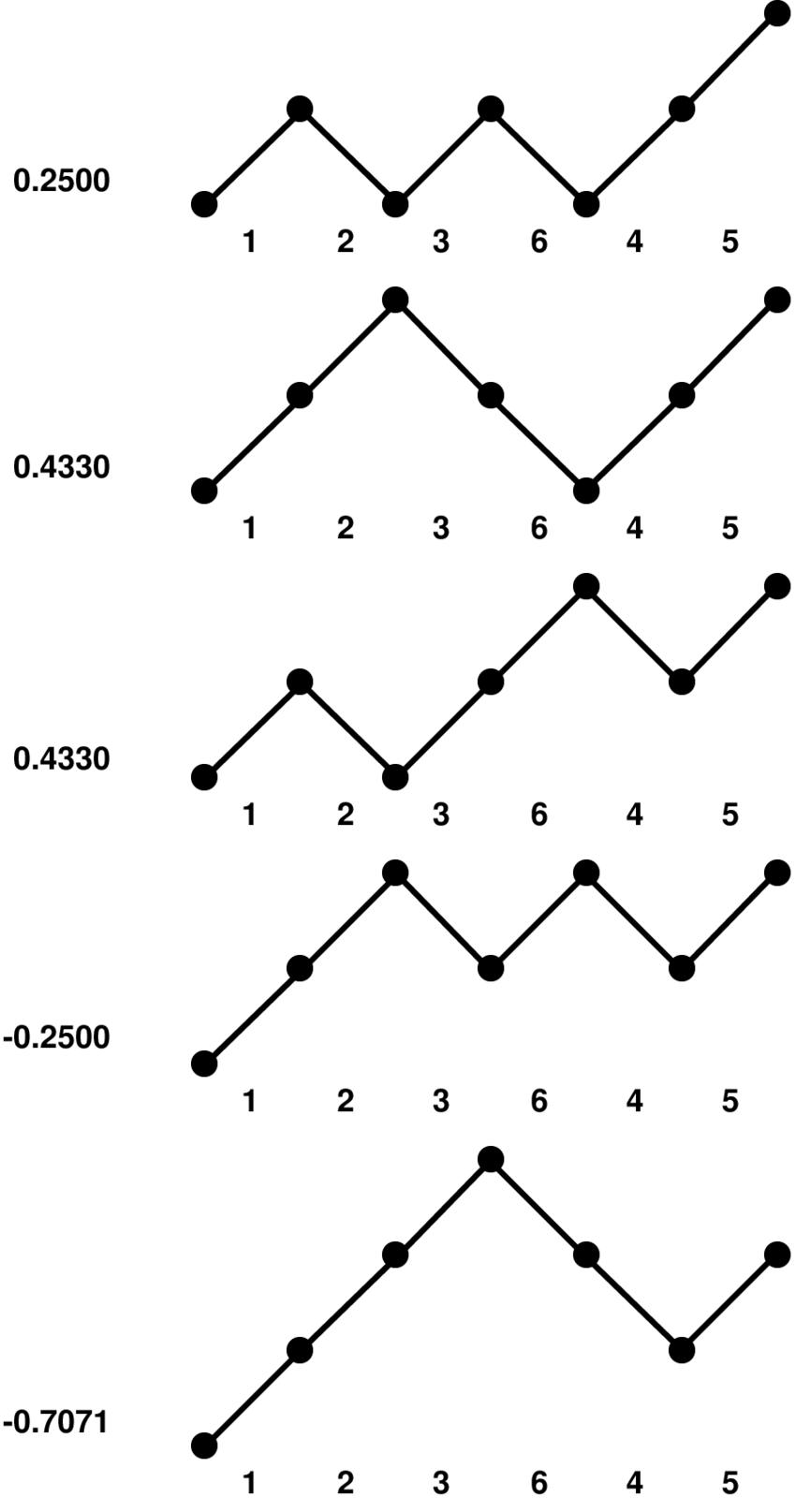 medium resolution of branching diagram of figure ii after reordering orbitals