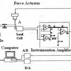 the integration module of voice coil, LVT & LVDT