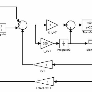 the integration module of voice coil, LVT & LVDT