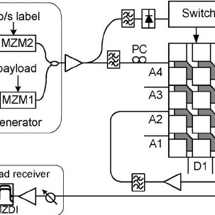 Cascaded switching setup. MZM: Mach–Zehnder modulator. PC