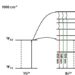 (PDF) Upconverter solar cells: Materials and applications