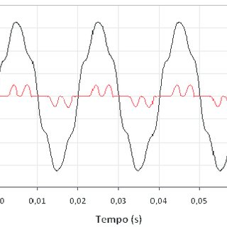 Harmonics graph of the voltage waveform presented in Fig