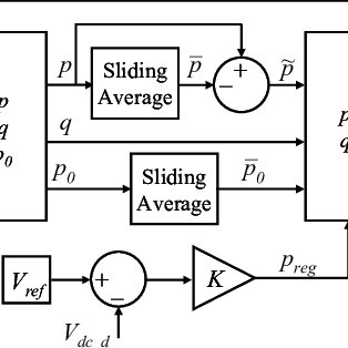 (PDF) Simulation and implementation results of a 3-phase 4