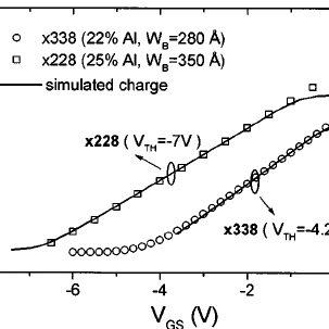 (PDF) Polarization field determination in AlGaN/GaN